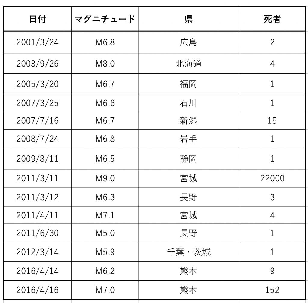 日本、地震